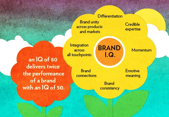 What's your brand IQ?