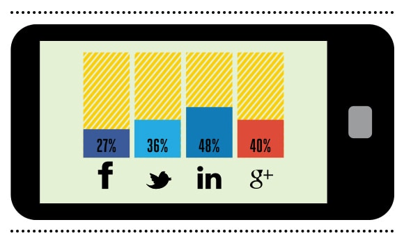 Social media use in a B2B context